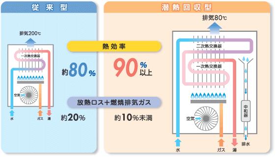 従来型と潜熱回収型の比較